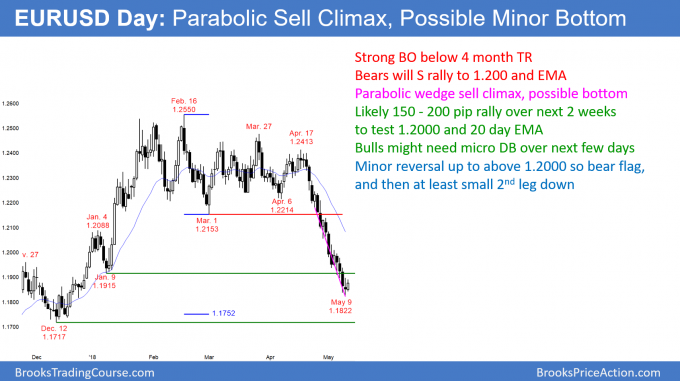 EURUSD Forex parabolic wedge sell climax.