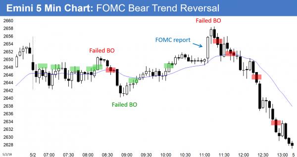 FOMC report created bear trend reversal in Emini.