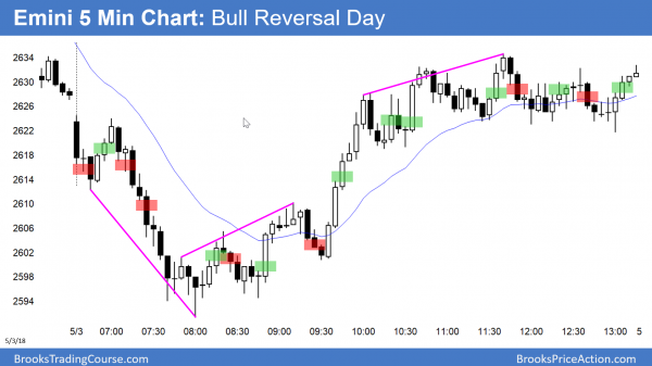 Emini reversal day up from 2600