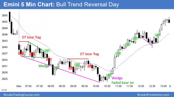 Emini bull trend reversal before FOMC.