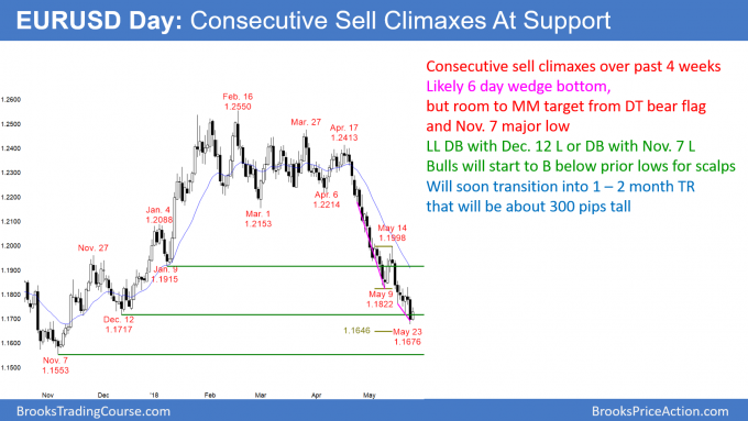 EURUSD Forex consecutive sell climaxes and parabolic wedges at support of measured move target