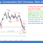 Emini sell signal bar but minor reversal in bull flag <br />Intraday market update: May 18, 2018