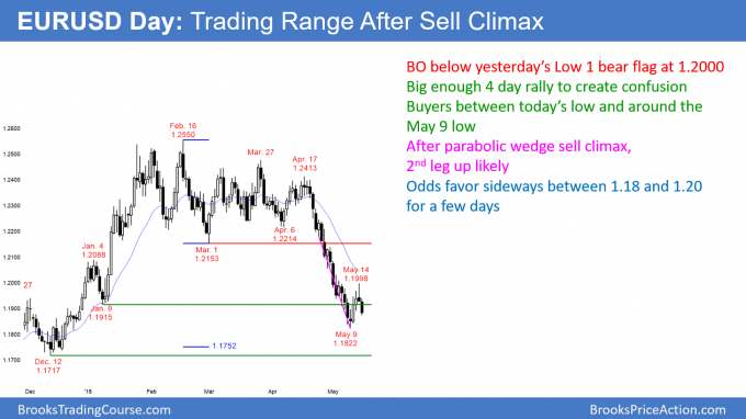 EURUSD Forex trading range below 1.20 after parabolic wedge sell climax