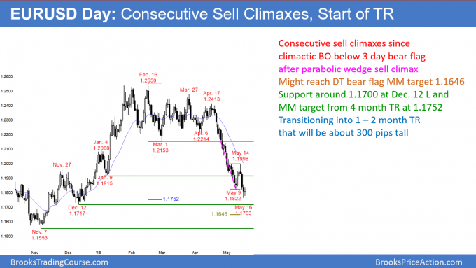EURUSD daily Forex chart has consecutive sell climaxes and is transitioning into trading range