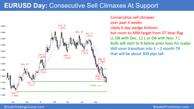 EURUSD parabolic wedge bottom sell climaxes at support of 1.7000 and near measured move target from double top bear flag