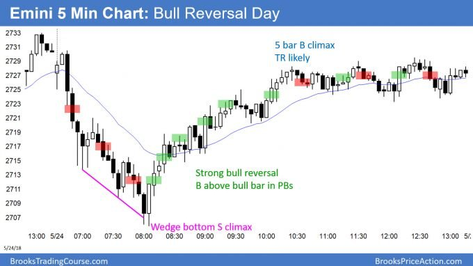 Emini bull trend reversal after test of April high and wedge bottom