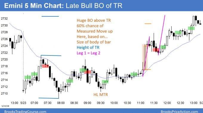 Emini bull trend reversal from double bottom bull flag and it closed gap