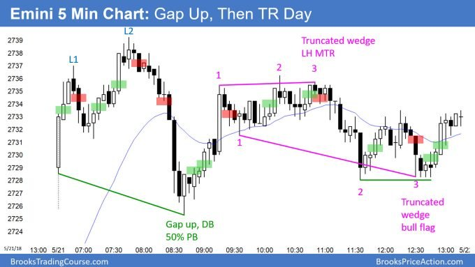 Emini gap up and then trading range day after second leg bear trap and 50 percent pullback