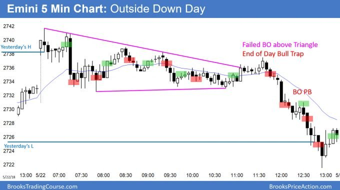 Emini outside down day and possible outside down week