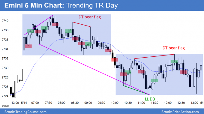 Emini trending trading range day after Israel Embassy opened and Palestinian Middle East fighting.