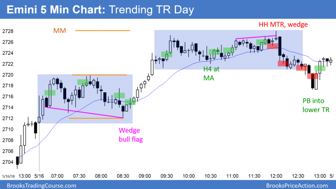 Emini trending trading range day at the April high, then bear reversal day