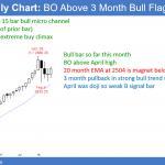 Emini weak bull flag after breakout above April high<br />Emini weekend update: May 19, 2018