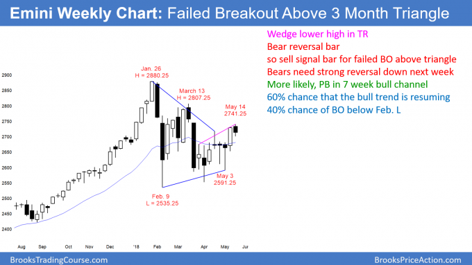 Weekly Emini chart has failed breakout above triangle