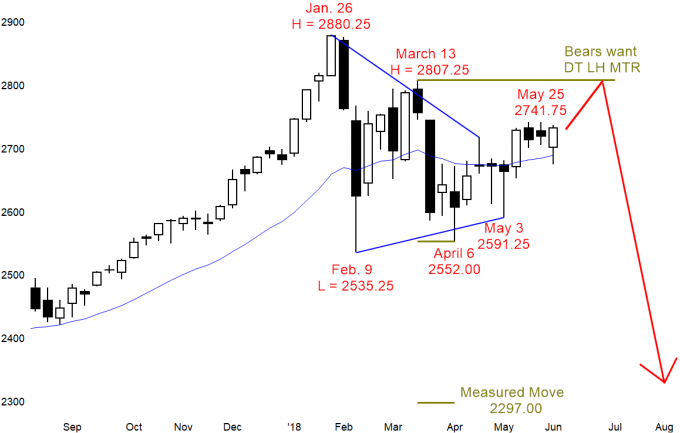 Breakout pullback bull flag on weekly Emini candlestick chart