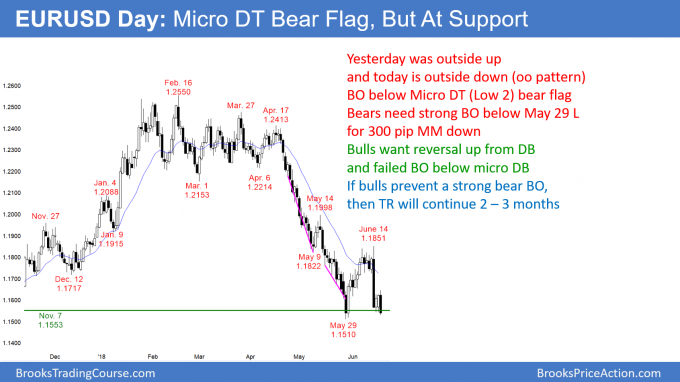 EURUSD Forex Micro double top Low 2 bear flag