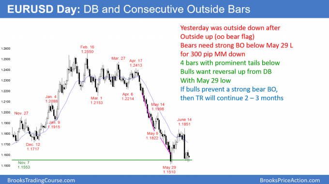 EURUSD Forex double bottom after consecutive outside bars (oo bear flag)