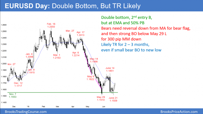 EURUSD Forex double bottom and weekly buy signal bar