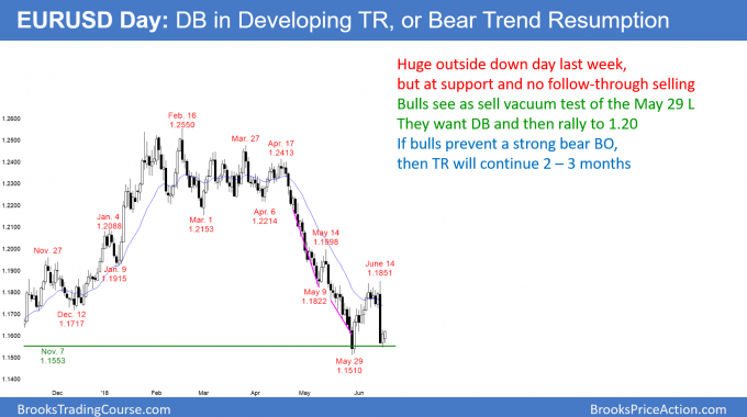 EURUSD Forex double bottom major trend reversal or bear flag