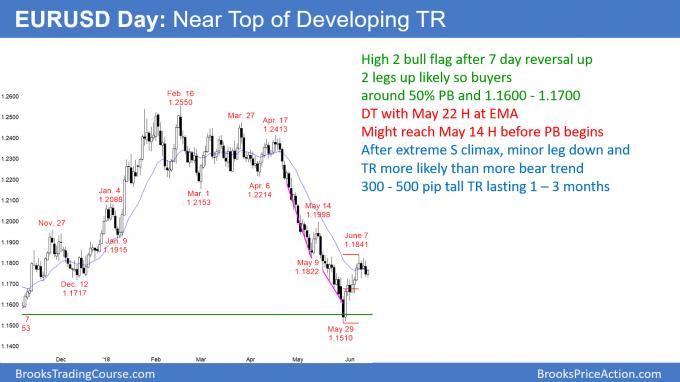 EURUSD Forex double top bear flag in trading range ahead of FOMC