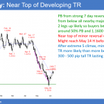 Emini weak sell signal bar ahead of FOMC meeting next week <br />Intraday market update: June 8, 2018