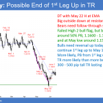 Emini testing 2800 Big Round Number and major lower high<br />Intraday market update: June 14, 2018