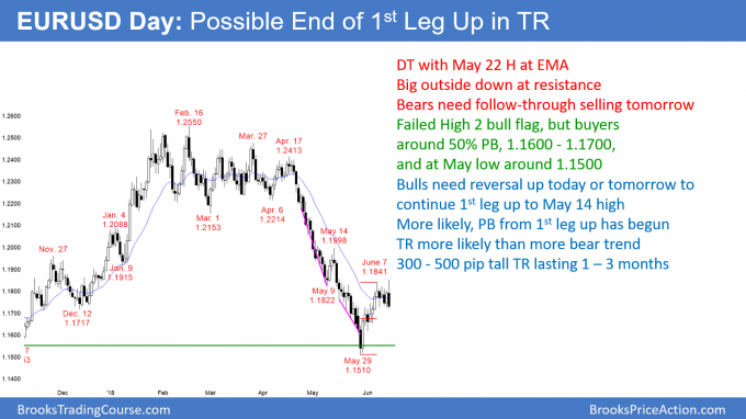 EURUSD Forex outside down day at resistance