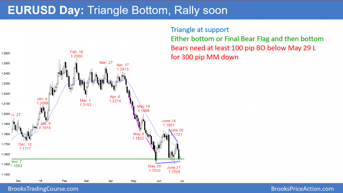 EURUSD Forex triangle at support so bottom or Final Bear Flag
