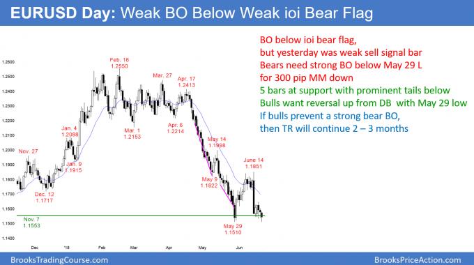 EURUSD Forex weak breakout below weak ioi bear flag