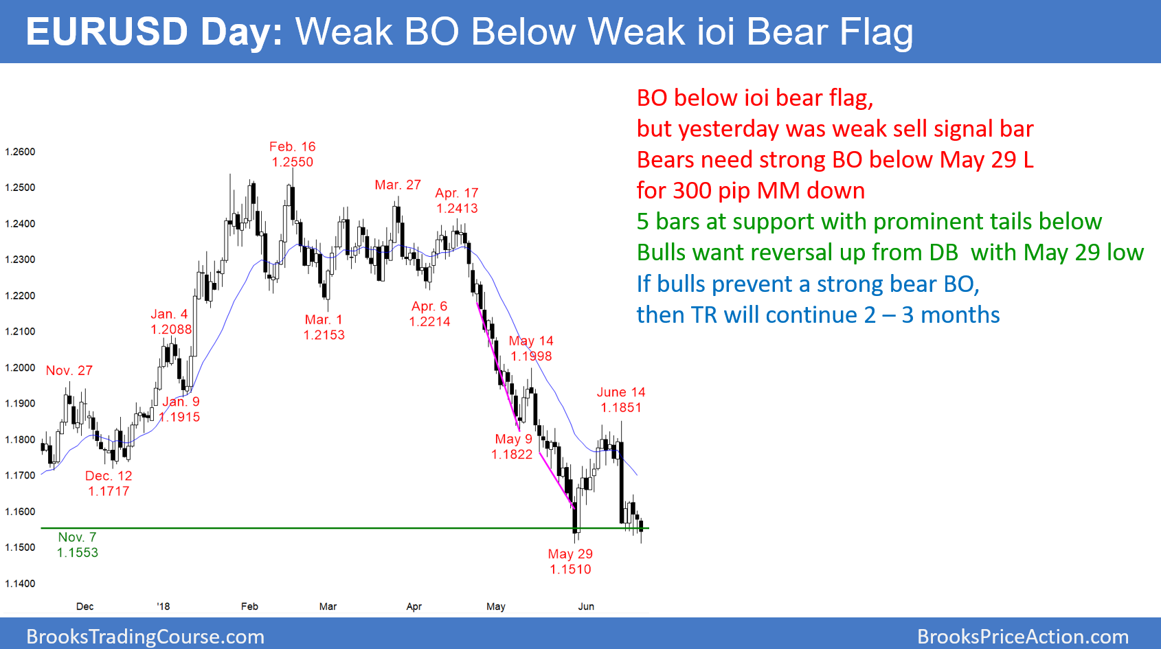 Daily forex tips