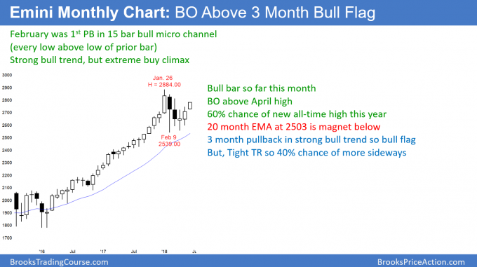 Emin monthly chart breaking out above bull flag for test of 3,000 in the S&P