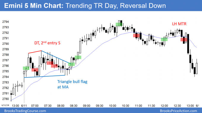 Emini bear reversal day after Trending trading range day before FOMC