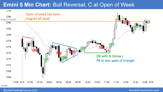 Emini bull reversal day and weekly doji bar and sell signal