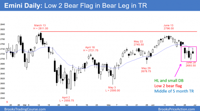 Emini daily candlestick chart has Low 2 bear flag and micro double bottom