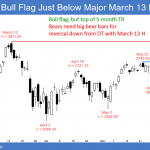 Emini wedge rally and double top in 5 month trading range <br />Emini weekend update: June 23, 2018