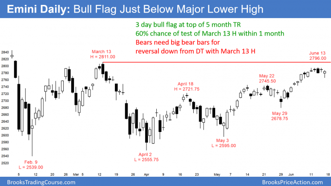 Emini daily chart bull flag testing resistance at top of trading range