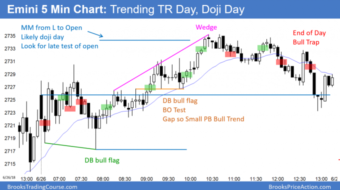 Emini doji day after measured move up and small pullback bull trend
