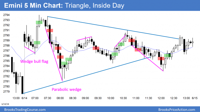 Emini inside day and triangle bull flag