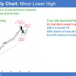 Emini bear leg in trading range after weak June wedge top<br />Emini weekend update: June 30, 2018