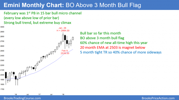 Emini monthly chart has breakout above bull flag after sell climax