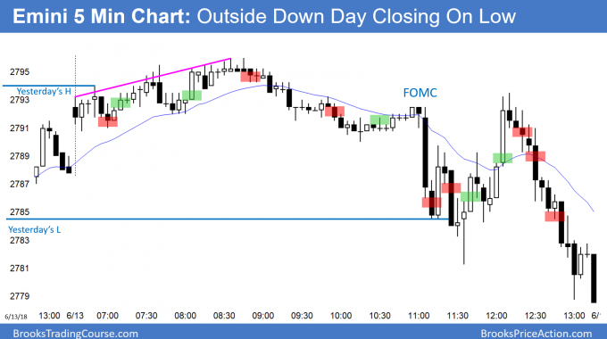 Emini outside down sell signal bar and parabolic wedge top after FOMC