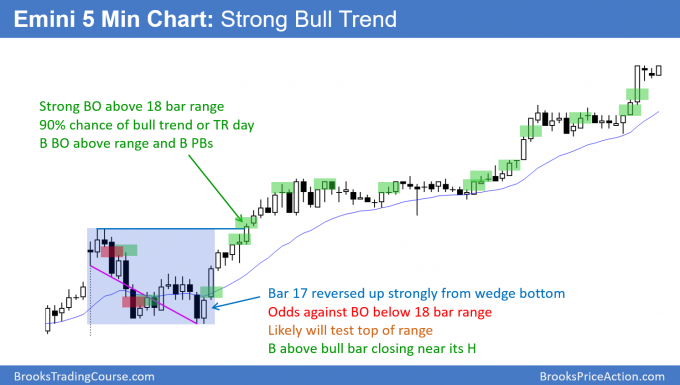Emini strong bull trend day after wedge bottom and breakout above 18 bar range