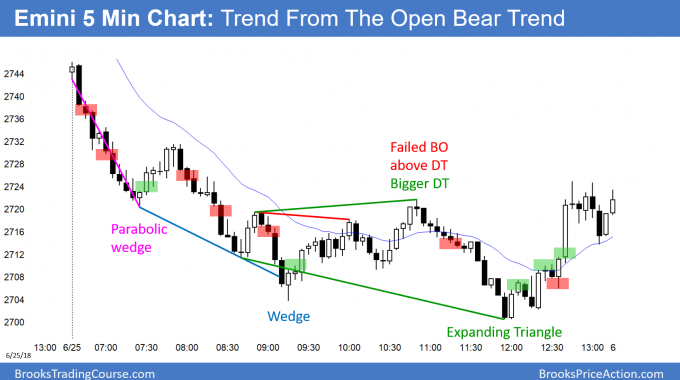 Emini trend from the open bear trend and then expanding triangle bottom