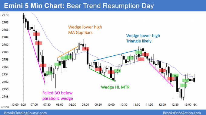 Emini trend resumption after moving average gap bars