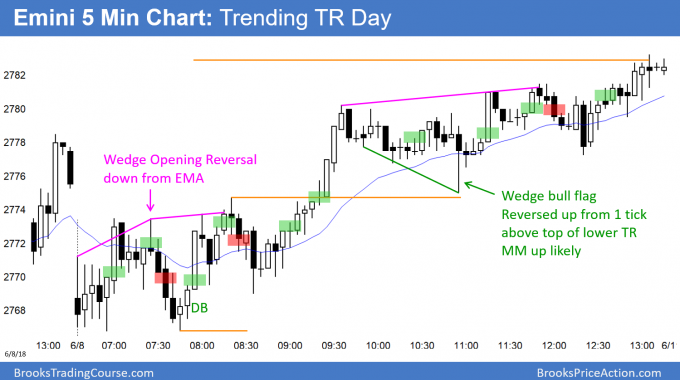 Emini trending trading range day with breakout test and measuring gap