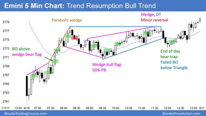 Emini triangle and bull trend resumption after failed weekly sell signal