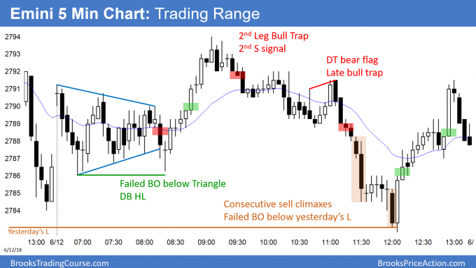 Emini triangle bull flag and sell climaxes before FOMC