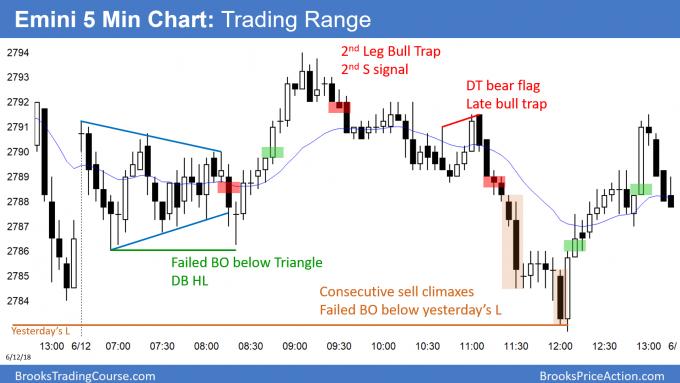 Emini triangle bull flag and sell climaxes before FOMC