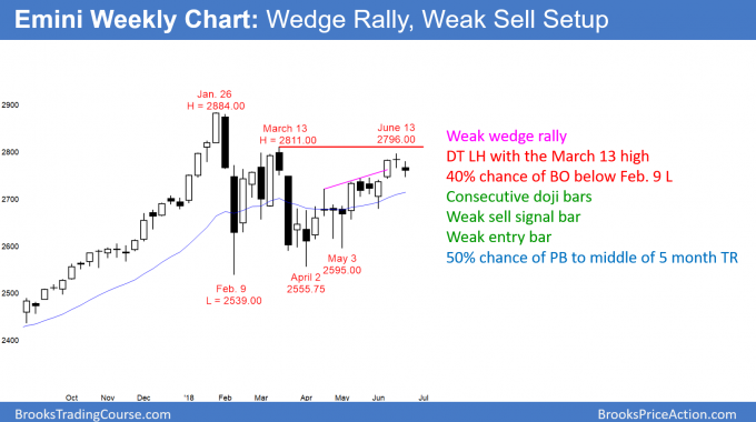 Emini weekly candlestick chart has weak wedge rally and double top