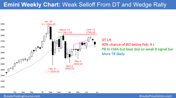 Emini weekly candlestick chart has wedge top and double top