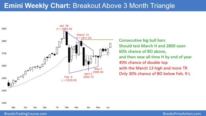 Emini weekly chart breaking above triangle but might double top at 2800